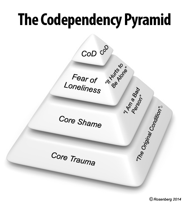 Codependent and narcissistic personality disorder