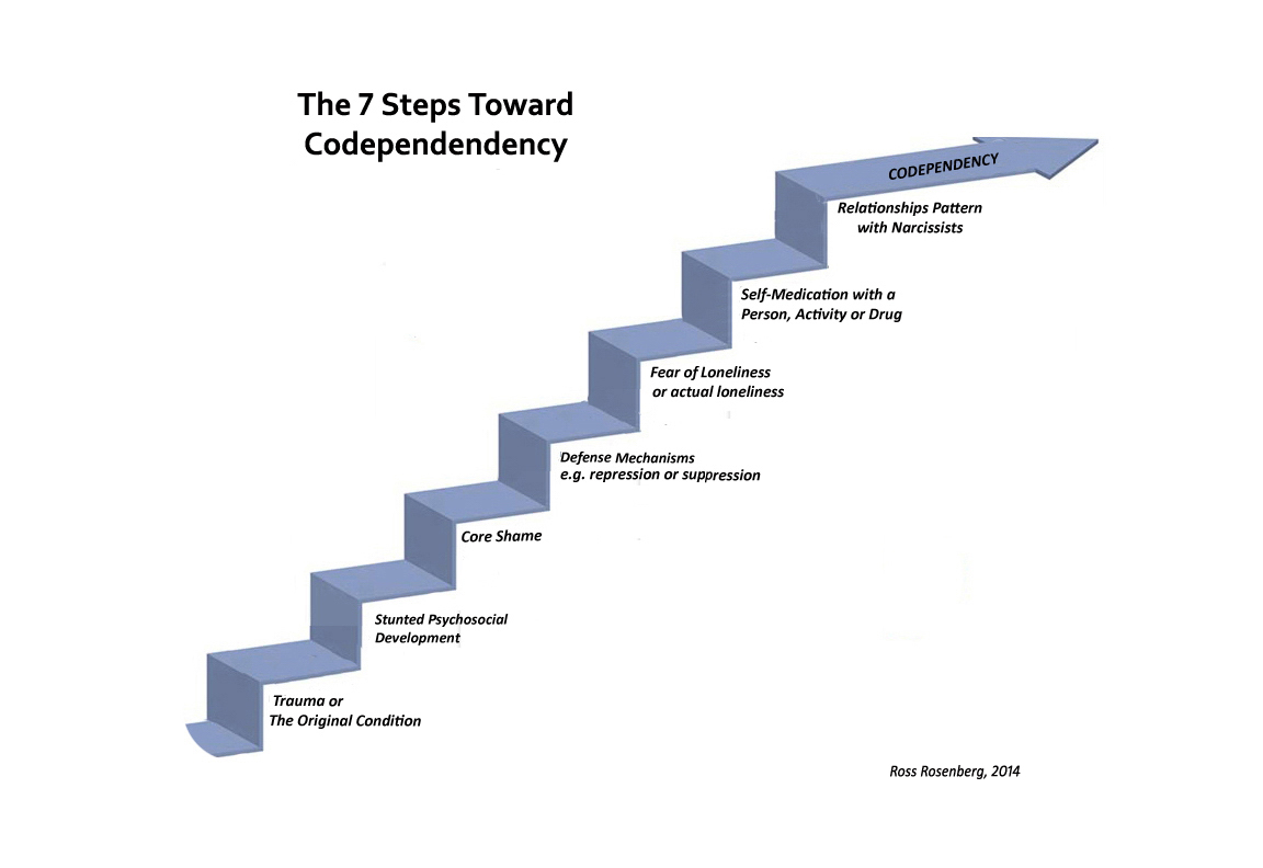understanding codependency The groundbreaking book understanding co-dependency ushered in a new way of thinking about codependency and helped millions of people discover if they were co-dependent, if they were living.