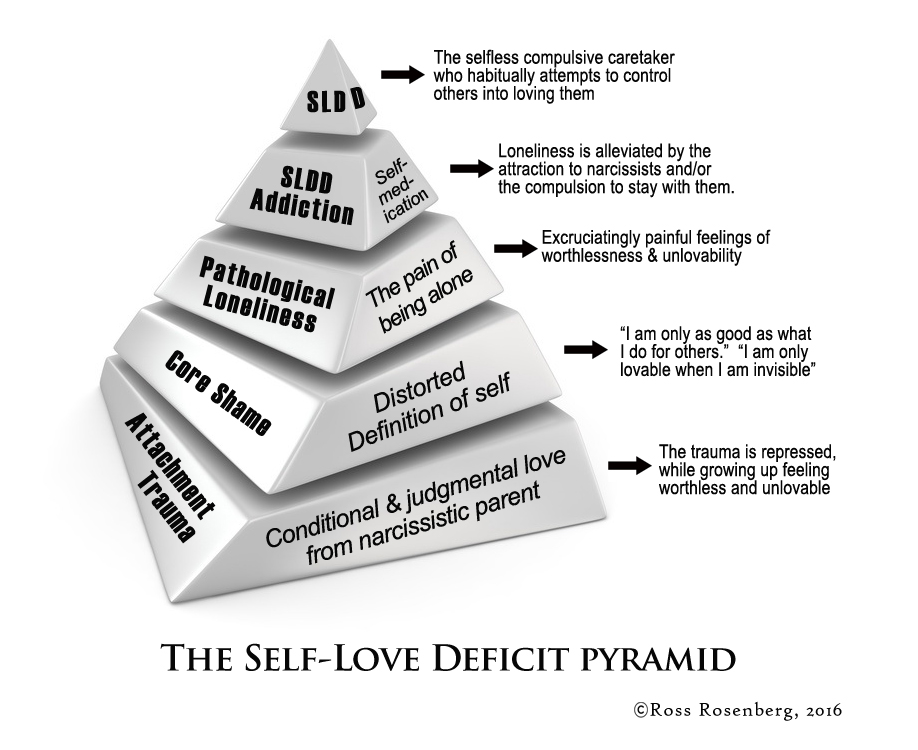 self-love deficit