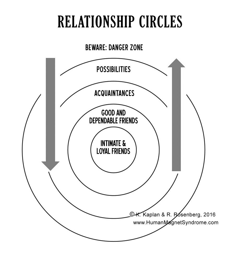 relationship circle