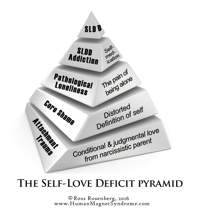 self love deficit disorder