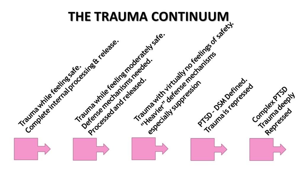 trauma continuum 2