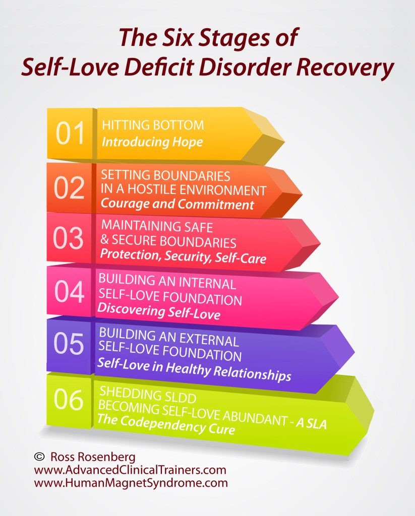 6 stages of self love defcit cisorder recovery