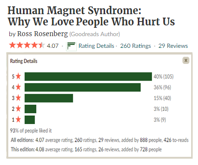 Human Magnet Syndrome book reviews